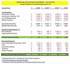List Your Home For Rent First Apartment Budgeting Basics How Much Rent Can You