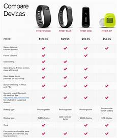 Fitbit Features Chart Fitbit Reviews