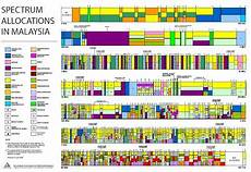 Frequency Allocation Chart 2018 Wireless Spectrum Allocations In Malaysia