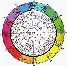 12 Cell Salts Chart The 12 Cell Salts And Their Astrology Signs Stillness In