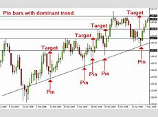 Best trading system for forex price action trading, Try