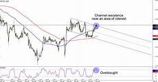 Gbp Chf Historical Chart Chart Art Currency Cross Plays With Aud Jpy And Gbp Chf