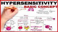 Hypersensitivity Reaction Hypersensitivity Basic Concept Youtube