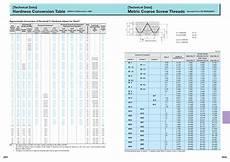 Metric Screw Size Chart 6 Best Images Of Metric Thread Diameter Chart Pvc Pipe