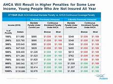 Low Income Chart California 2016 Gop S Obamacare Plan To Boost Financial Penalty For Many