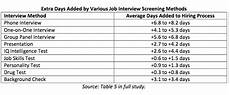 How Long After An Interview How Long Should The Interview Process Take Glassdoor Blog