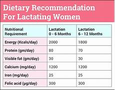 Diet Chart For Mother Indian Foods To Increase Breast Milk For