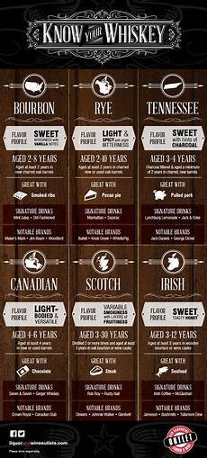 Types Of Whiskey Chart A Complete Guide To Whiskey Types Amp Flavors Daily