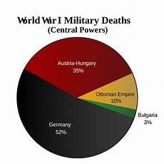 Ww1 Casualties Chart Dinge En Goete Things And Stuff This Day In World War 1