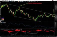 Eur Usd Stock Chart Eur Usd Chart Bearish Candlestick Patterns On Trending