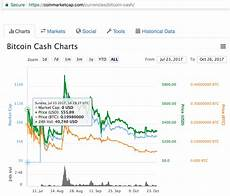 Bitcoin Value Rise Chart How Bitcoin Forks Influence Bitcoin Price Rise And Fall