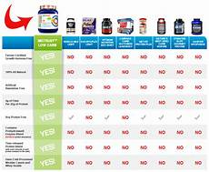 Protein Powder Comparison Chart 6 Best Images Of Protein And Carb Chart Protein Powder