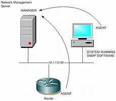 Snmp Protocol Introduction To The Simple Network Management Protocol