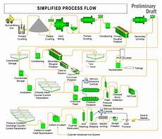 Mining Ore Chart Gold Mining And Processing Flow Chart