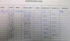 Transfusion Chart Sharing Exchange Transfusion Limshouzhi S Weblog