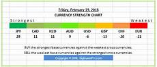 Live Charts Currency Strength Currency Strength Signals Css