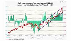 S P 500 Futures Real Time Chart Are Equities Speculators Buying The Dip In Size See It