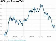 Canada 10 Year Bond Yield Chart 10 Year Treasury Yield To 1 74 After China Counters Us