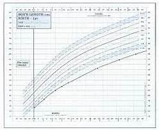 Silver Perch Growth Chart Russell Silver Syndrome Growth Chart Baby Growth Chart