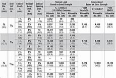 All Thread Tensile Strength Chart At Tension Loads For Threaded Rod Anchors In Normal Weight