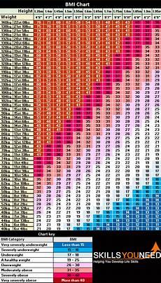 Bmi Chart Metric Bmi Body Mass Index Skillsyouneed