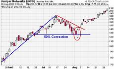 Stock Charts Technical Analysis Example Of Price Action Combined With Other Technical