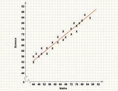 Line Of Best Fit Graph Bbc Gcse Bitesize Interpreting Scatter Diagrams