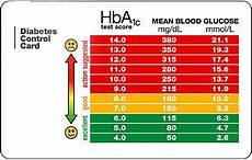 5 8 A1c Chart Glycosylated Hemoglobin Normal Values Things You Didn T Know