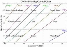 Coffee Tds Chart Coffee Brewing Control Chart Each Brew Ratio Determines A