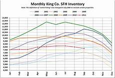 King County Sales Tax Chart Nwmls Flat Is Still The New Up Trust Us Seattle Bubble