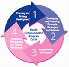 Health Communication What Is Health Communications Gateway To Health
