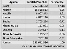 Jumlah Penganut Agama di Indonesia Tiap Provinsi