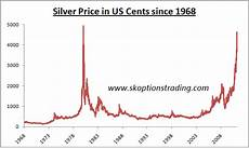 Google Silver Price Chart Silver Is Not In A Bubble Yet Seeking Alpha
