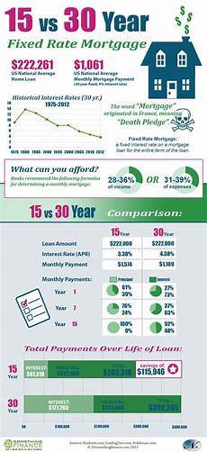 15 Year Mortgage Y Chart 15 Vs 30 Year Mortgage In An Infographic