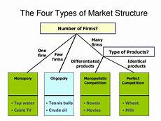 Type Of Forms The Four Types Of Market Structure