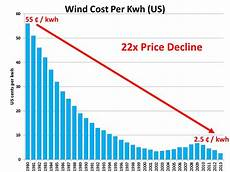 Wind Turbines Cost Solar And Wind Plunging Below Fossil Fuel Prices Ramez Naam