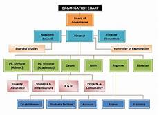 What Is The Organizational Chart Of A Company Organization Structure And Design Proof Reading Service