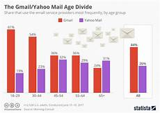 Email Chart Chart The Gmail Yahoo Mail Age Divide Statista