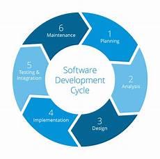 Agile Sdlc Pursuing A Full Agile Software Lifecycle Dzone Agile