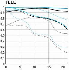 Reading Mtf Charts Mtf Charts For Canon S New Lenses Canon Slr Lens Talk