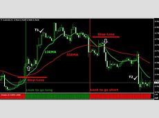 Best Forex Trading strategy   NEWS TIME