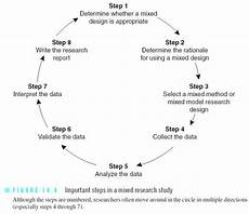 Research Design In Sociology 16 Best Research Design Images On Pinterest Design Gym