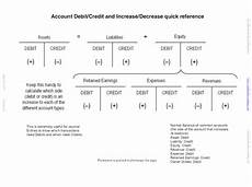 Accounting Debit And Credit Chart Accounting 101 Property Management In Quickbooks Page 2