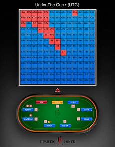 Preflop Charts Upswing Preflop Cheat Sheets Will Make Your Poker Life Easier