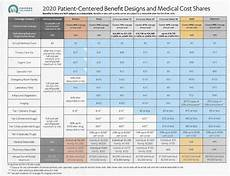 Covered California Eligibility Chart 2019 Covered California Keeps Rates Low By Increasing Silver