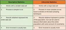 Descriptive Statistics Examples Descriptive Vs Inferential Statistics What S The