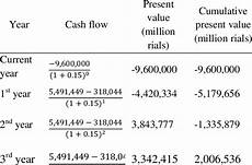 Net Present Value Calculator Npv Net Present Value Calculation Download Table
