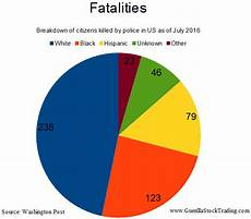 Race Killed By Police 2016 Chart Black Lives Matter Horror Coming To A City Near You