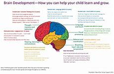 Whole Brain Child Ages And Stages Chart Learning More Good Days Parenting Blog