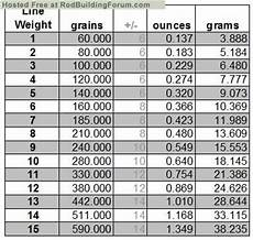 Grain Weight Conversion Chart Ounces To Grams